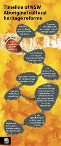 Aboriginal Cultural Heritage Poster - Timeline