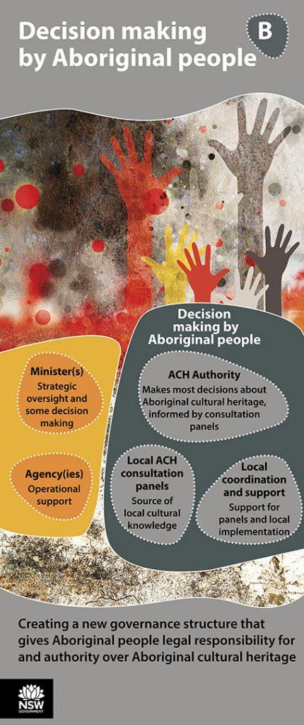 Aboriginal Cultural Heritage Poster - B