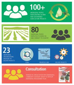 Infographic for National Landcare Program