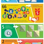 Infographic for National Landcare Program